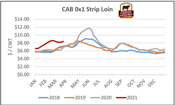 CAB Strip Loin graph