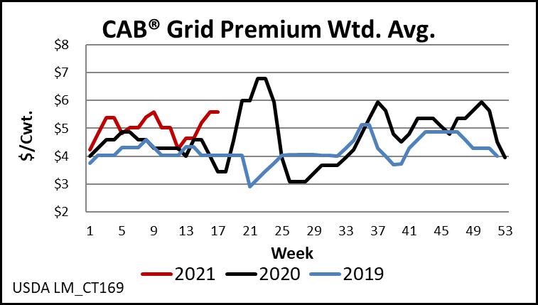 CAB Grid Premium Averages