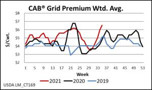 CAB Grid Premium Wtd avg