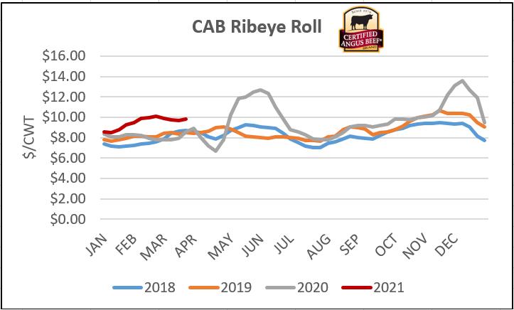 CAB ribeye roll graph