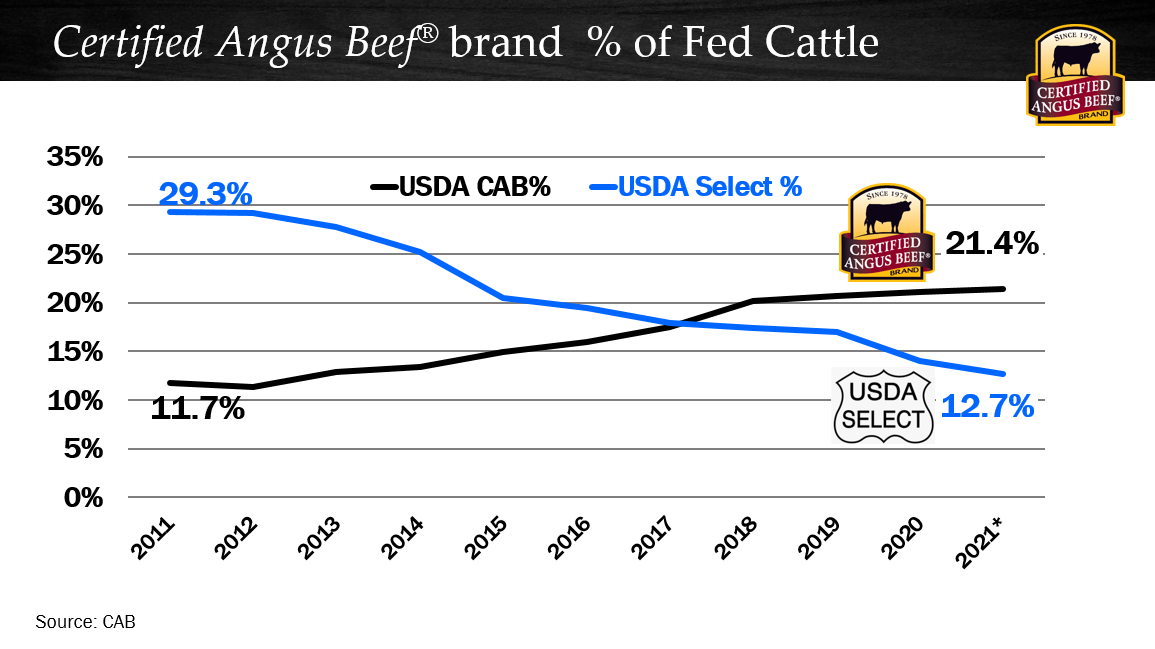 CAB compared to Select grading cattle chart
