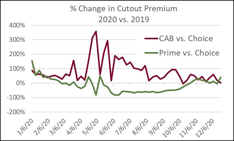 % Change in Cutout Premium