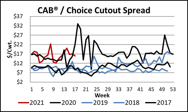 CAB/Choice cutout graph