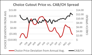 Choice Cutout Price vs CAB/CH Spread