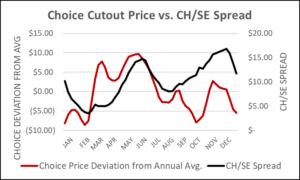 Choice cutout price vs CH/SE Spread
