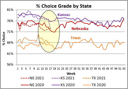 Choice Grade by State graph
