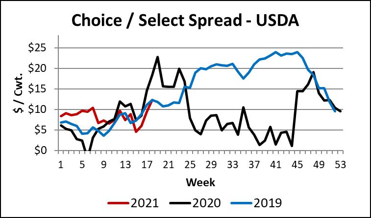 Choice/Select spread