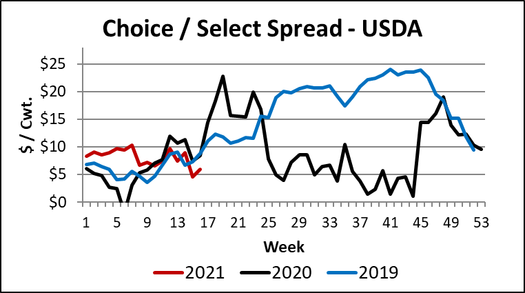 Choice Select Spread from USDA
