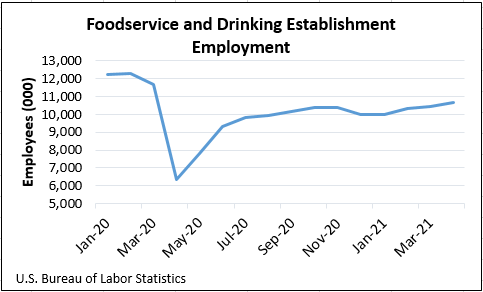foodservice and drinking establishment employment graph