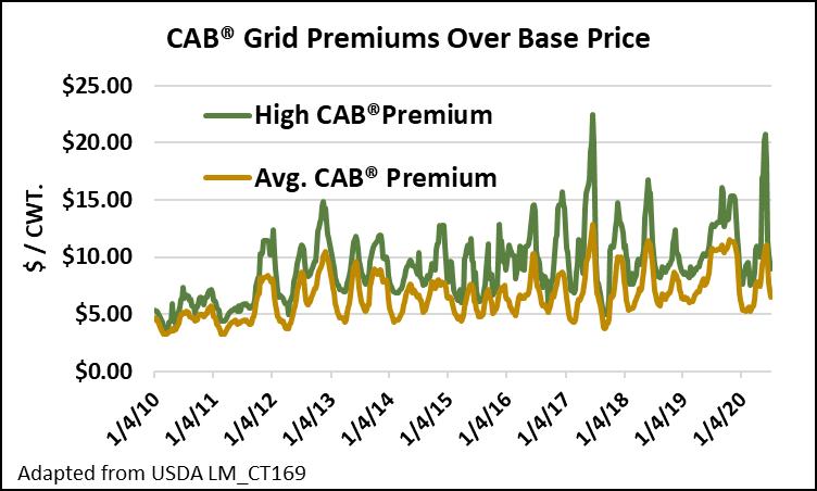 CAB grid premiums