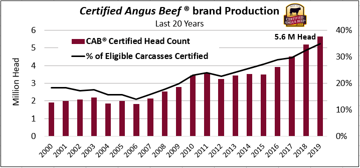 CAB production chart