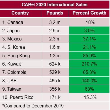 CAB International Sales