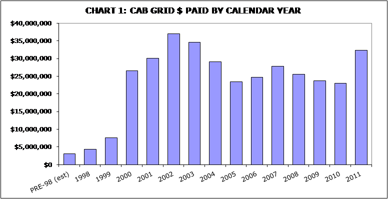 CAB premiums at seven-year high