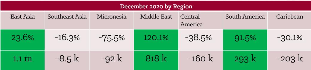 December 2020 by region