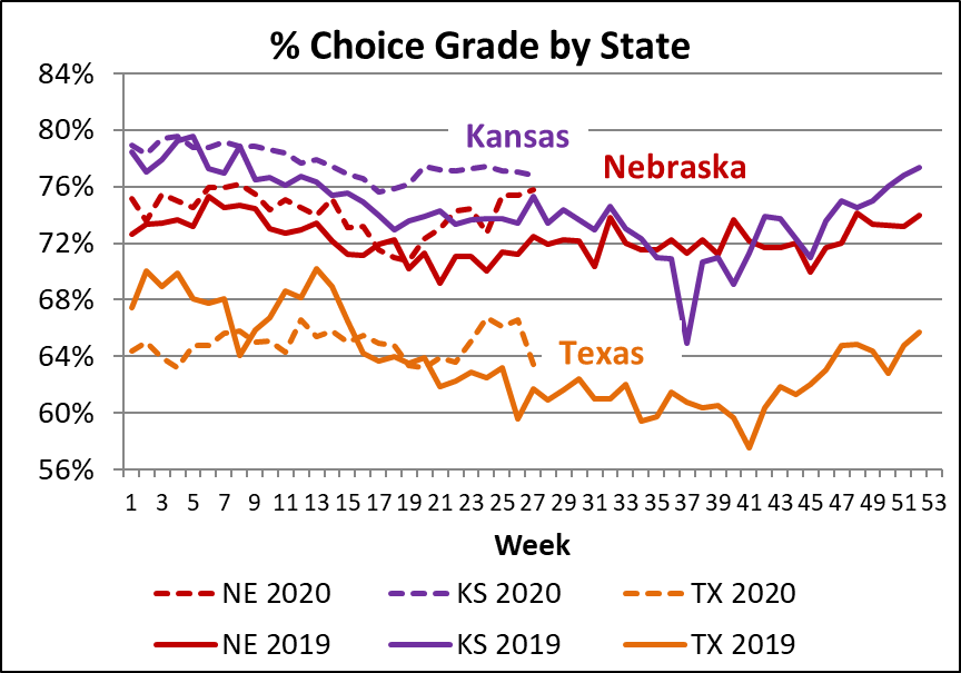 percent choice by state