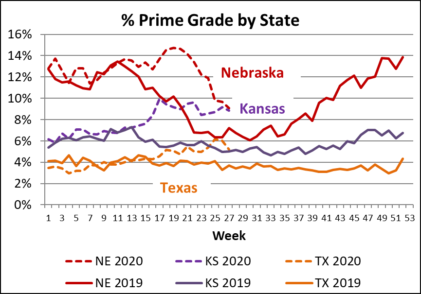 % prime by state