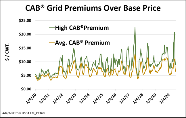 CAB premiums over base price