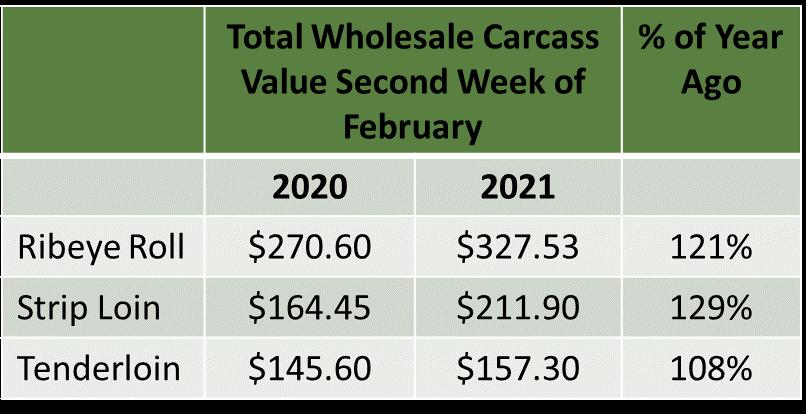 Wholesale carcass value figure
