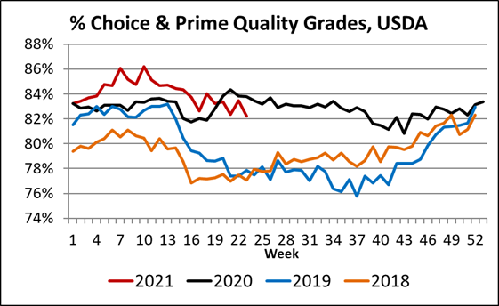 Percent Choice and Prime Quality Grades