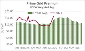 Prime Grid Premium 7-28-21