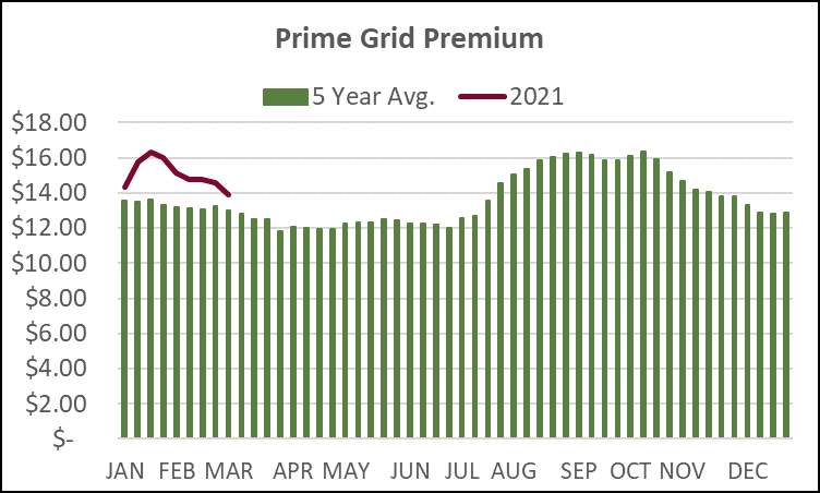 Prime grid premium