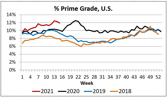 Percent Prime Grade Chart