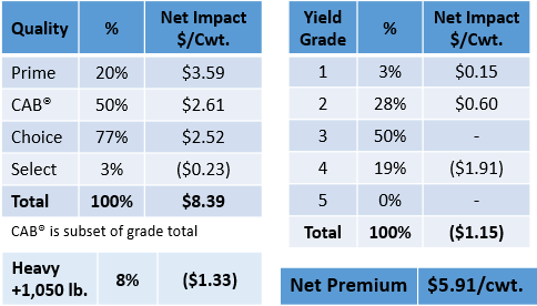 quality and yield grade premiums table