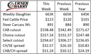 Urner Barry chart June 23, 2021