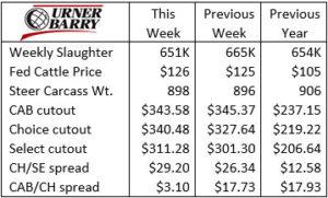 Urner Barry chart 9-1-21