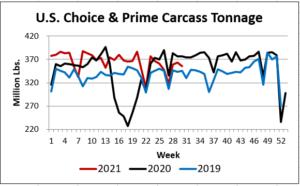 US Choice and Prime Carcass Tonnage Aug 2021