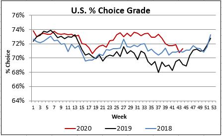 US % Choice grade