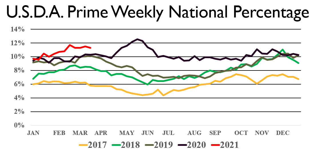 Weekly Prime graph