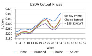 USDA cutout prices 9-1-21